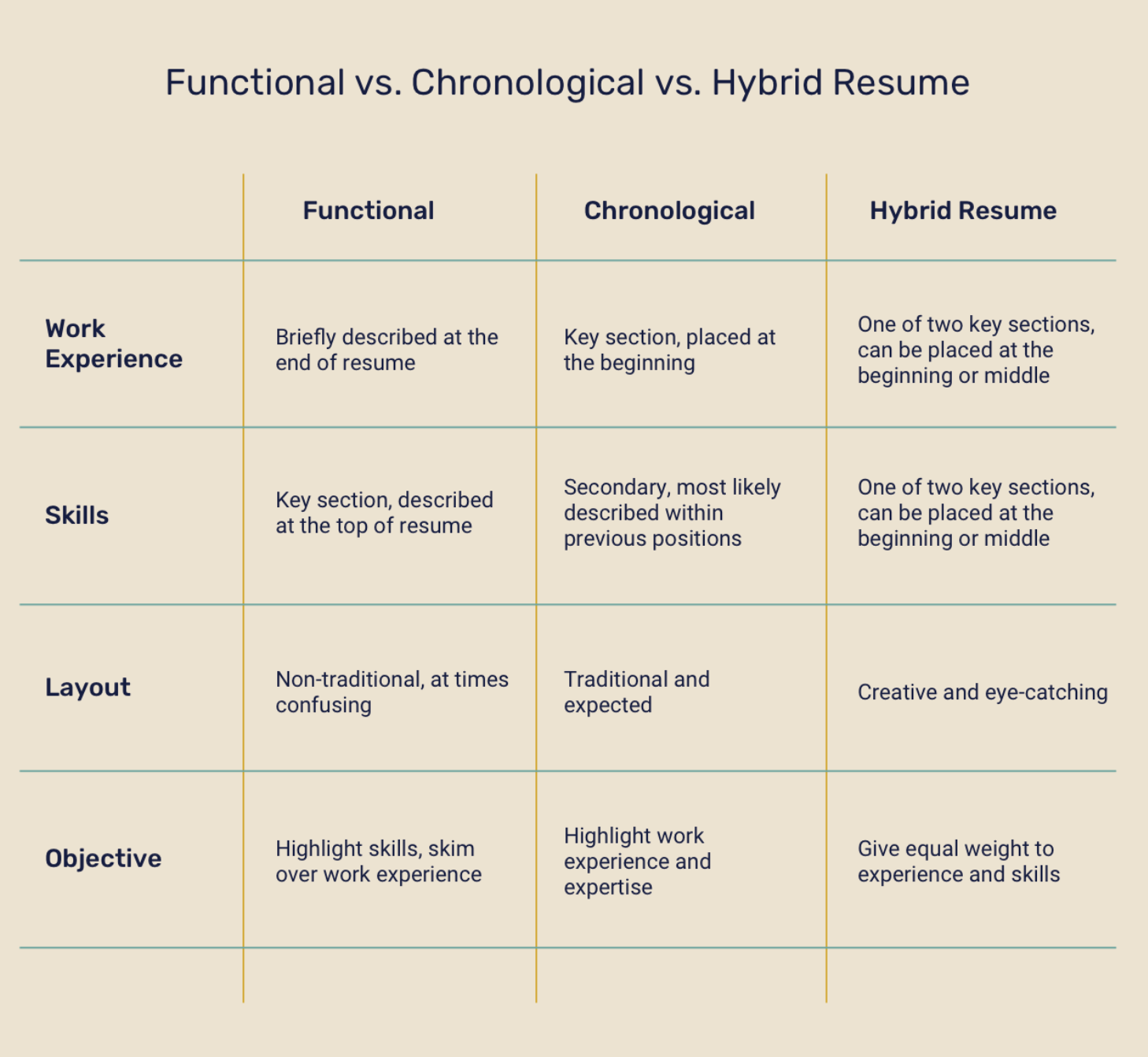 difference between functional hybrid resume