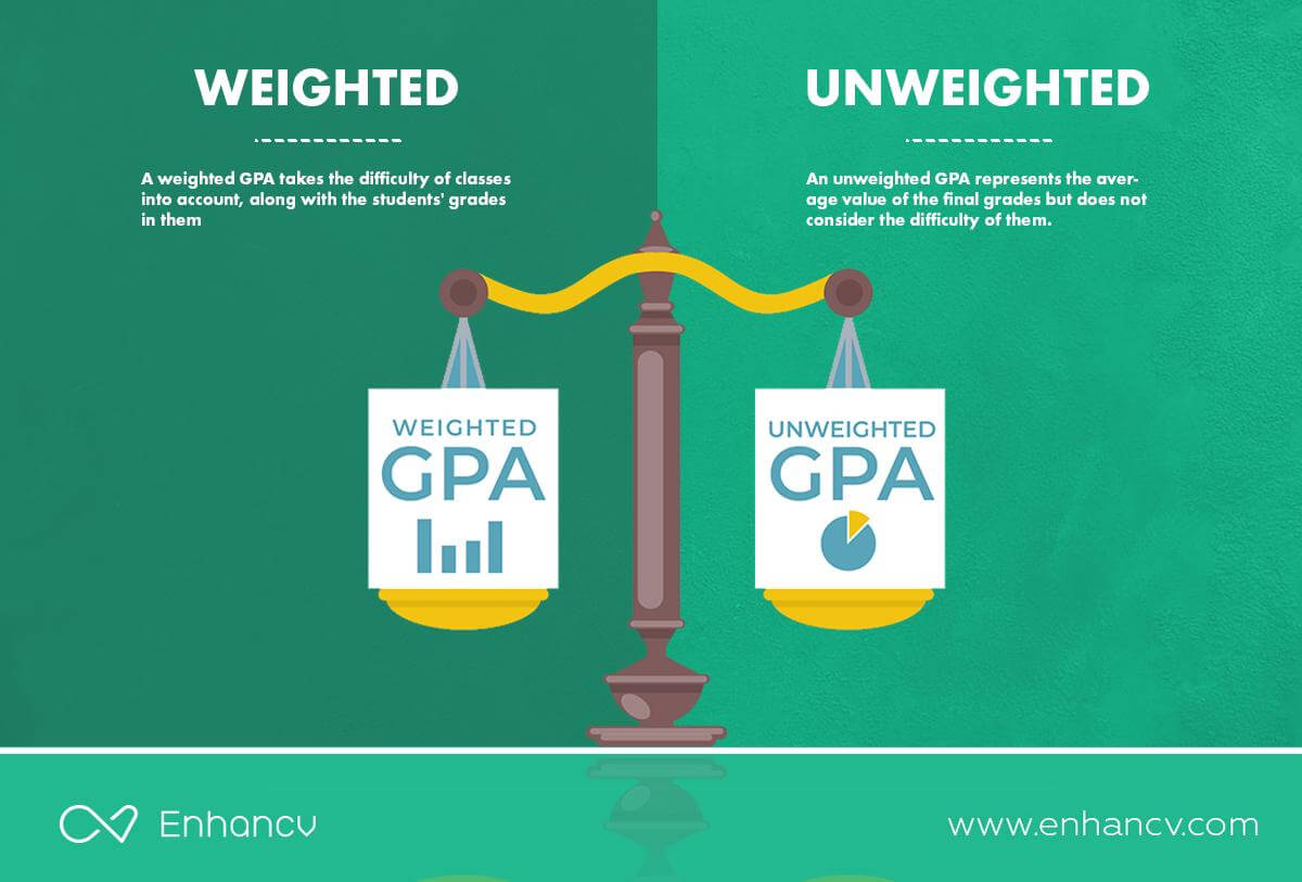 Enhancv Can You Put GPA On A Resume? And What's Wrong With GPA Anyway?